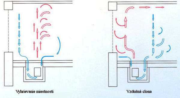 Komes a.s., cirkulácia vzduchu